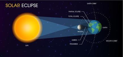 Sonnenfinsternis der Sonne. vektor