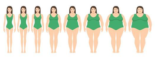 Vector Illustration von Frauen mit unterschiedlichem Gewicht von Magersucht zu extrem beleibtem. Body Mass Index, Gewichtsverlust Konzept.