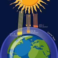 Schutz der Ozonschicht vor ultravioletter Strahlung
