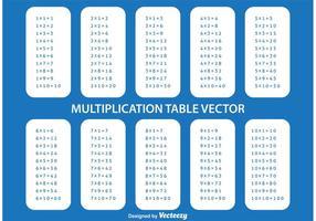 Multiplikationstabell vektor