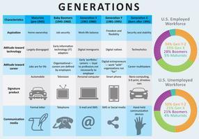 Generationen vektor