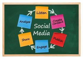 diagramme des médias sociaux photo
