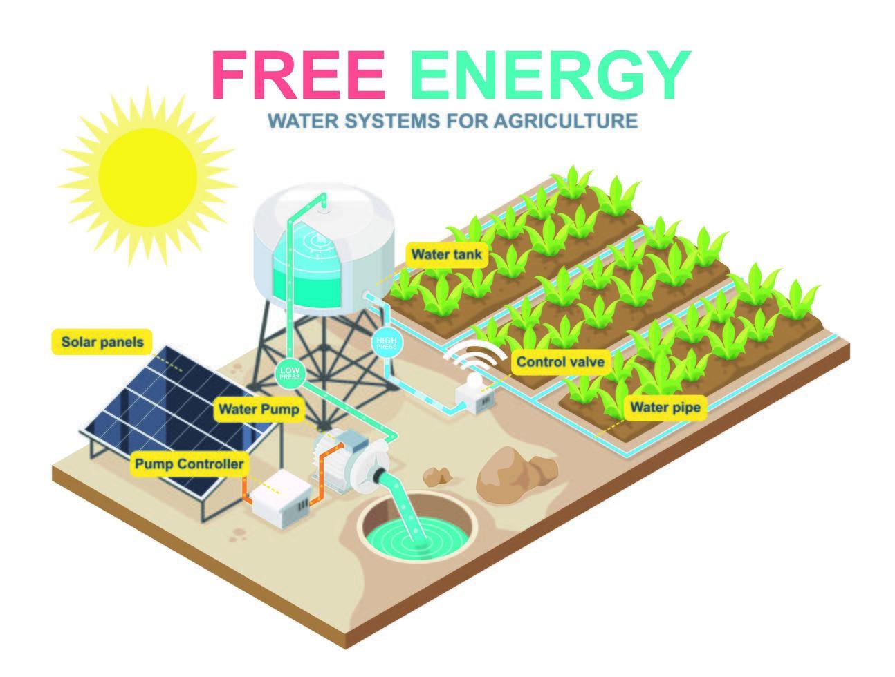 système pompe à eau pour l'agriculture vecteur