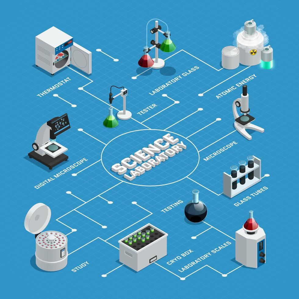 organigramme du laboratoire scientifique isométrique vecteur