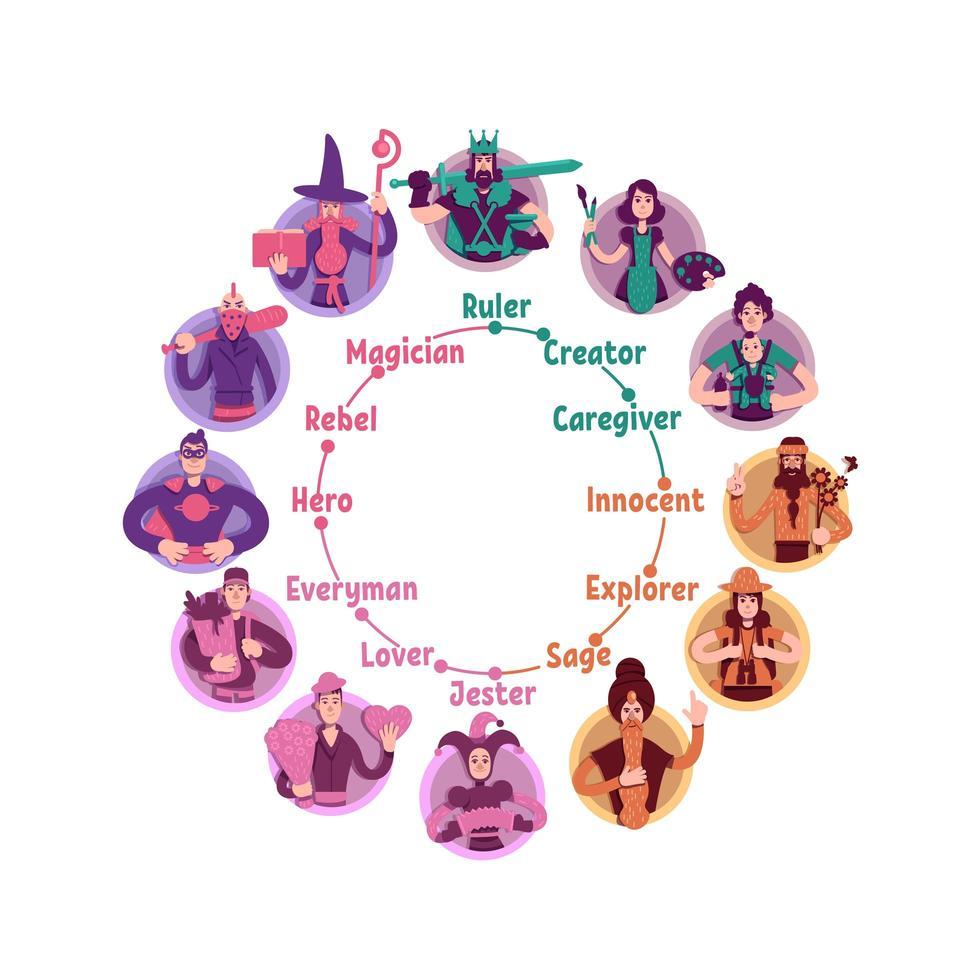roue des archétypes psychologiques de la personnalité vecteur