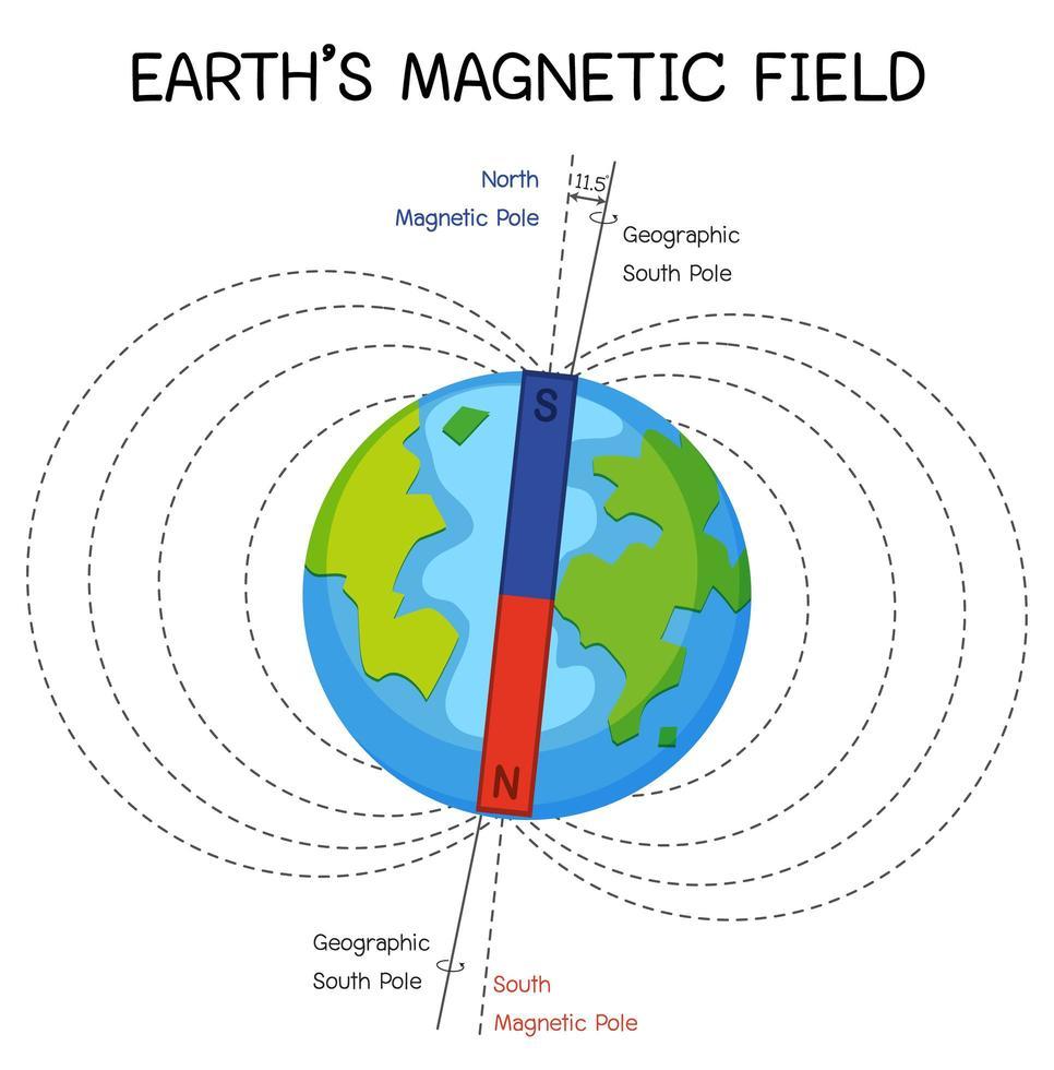 champ magnétique terrestre ou champ géomagnétique pour l'éducation vecteur