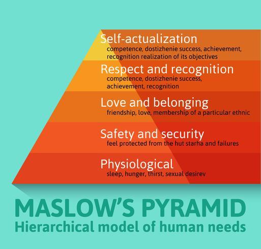 Détaillée célèbre pyramide de Maslow vecteur