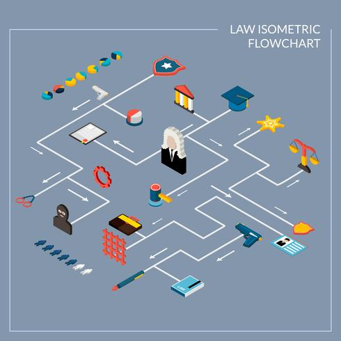 Organigramme isométrique de la loi vecteur