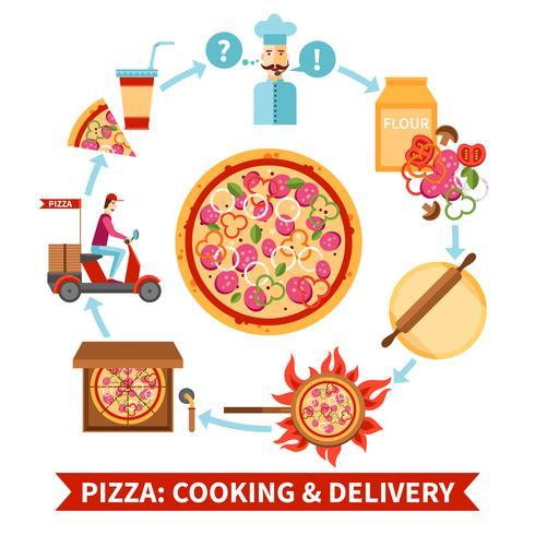 Organigramme de la pizzeria et bannière de livraison vecteur