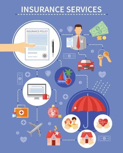 Contexte des services d'assurance vecteur