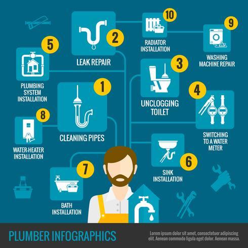 Set d'infographie plombier vecteur