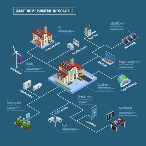 Affiche infographique du système de contrôle de maison intelligente vecteur