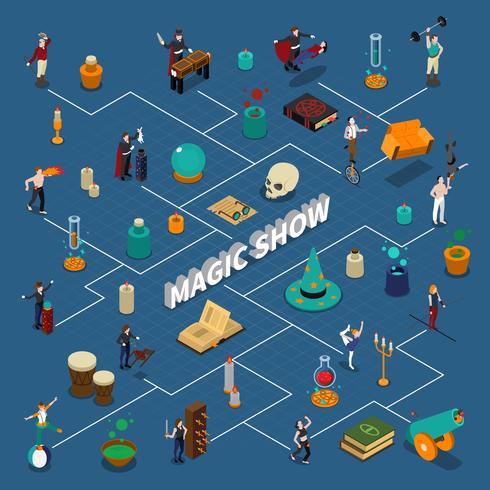 Diagramme de flux isométrique Show magique vecteur