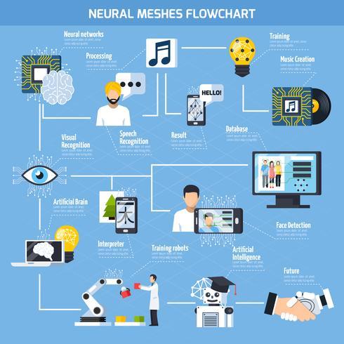Organigramme des mailles neuronales vecteur