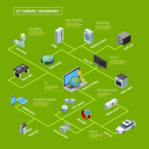 Bannière isométrique d'infographie de l'Internet des objets vecteur