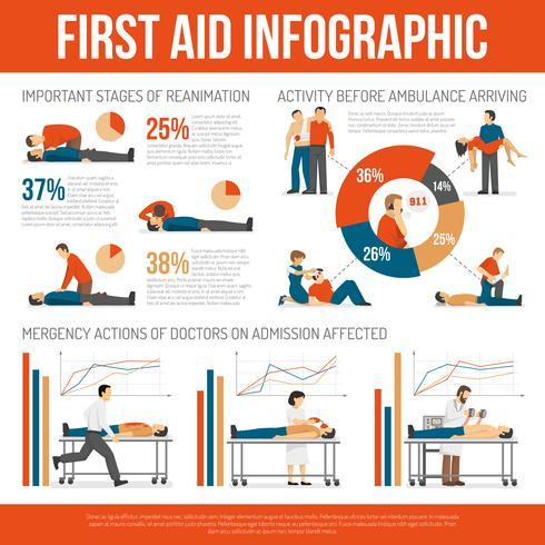 Affiche infographique du Guide des techniques de premiers soins vecteur