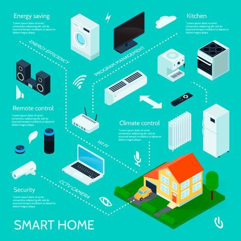 Affiche infographique isométrique Smart Home vecteur