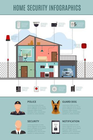 Infographie de sécurité à domicile vecteur