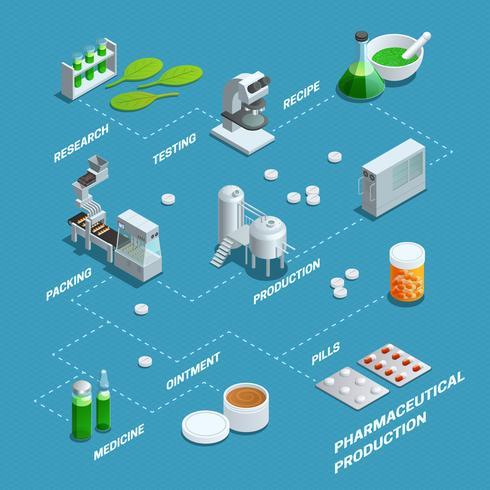 Affiche du diagramme de production pharmaceutique vecteur