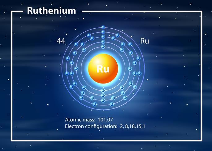 un diagramme d'atome de ruthénium vecteur