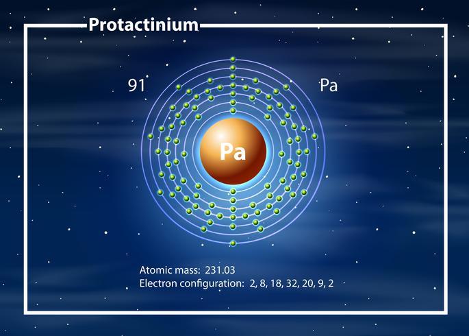 Un diagramme d'atome de Protactinium vecteur