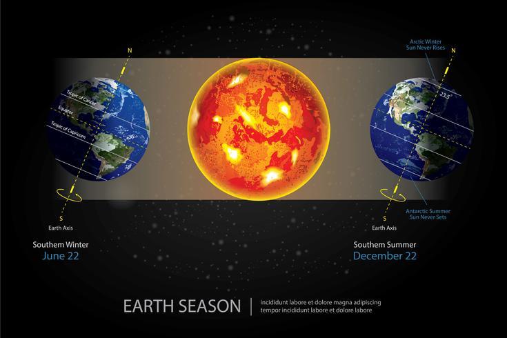 Illustration vectorielle de la terre en changement de saison vecteur