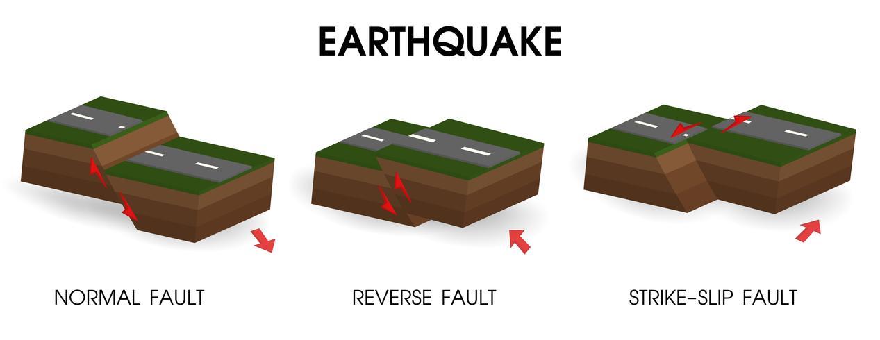 Schéma montrant les tremblements de terre et le mouvement de la croûte. vecteur