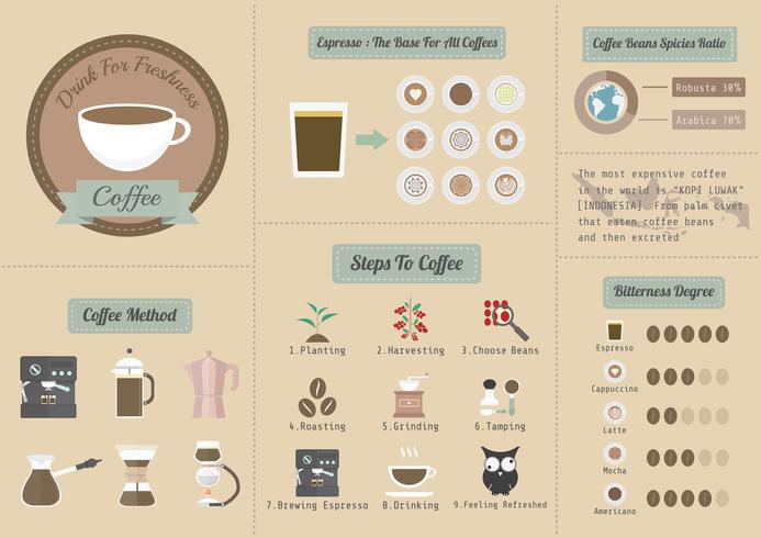 infographie café rétro vecteur