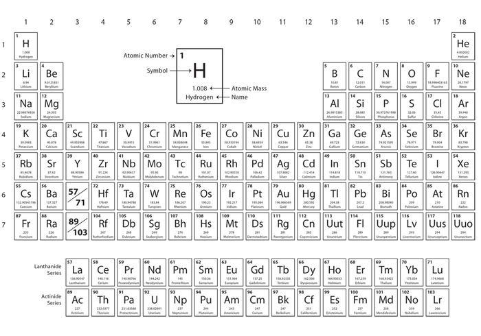 Table périodique minimale vecteur