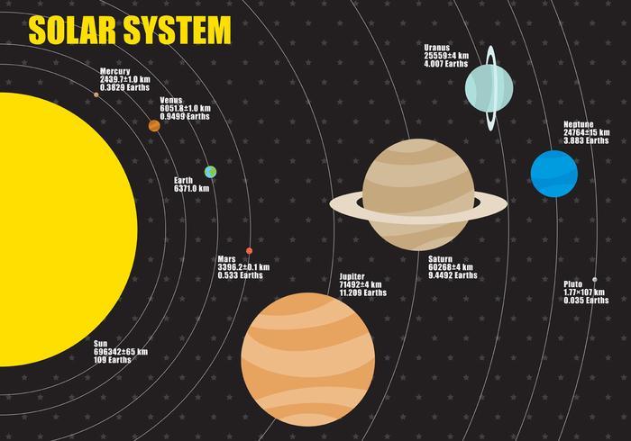 Vecteur d'infographie des tailles de planètes