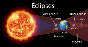 diagramme montrant des éclipses de soleil et de terre