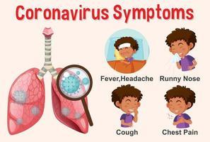 virus corona avec différents symptômes