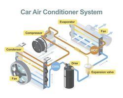 diagramme de climatiseur de voiture vecteur
