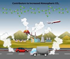affiche de pollution atmosphérique avec des voitures et une usine vecteur