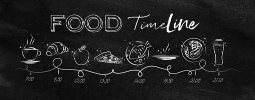 chronologie de la nourriture dans un style craie