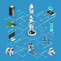 organigramme d'intelligence artificielle isométrique
