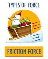 types daffiches de force de friction vecteur