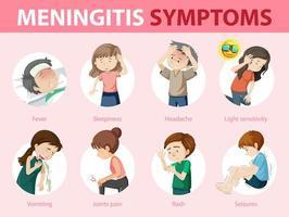 infographie de signe d'avertissement de symptômes de méningite