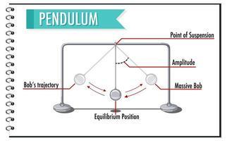 mouvement du pendule pour l'enseignement de la physique vecteur
