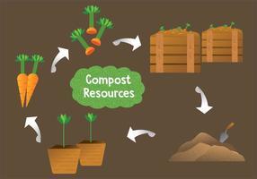 Vecteur de ressources de compost