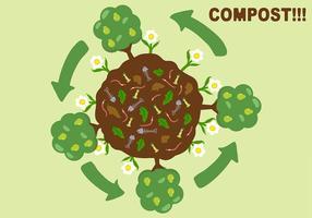 Vecteur de fond d'affiche de compost