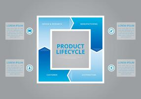 Cycle de vie du produit.