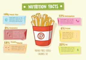 Faits de nutrition de frites françaises vecteur