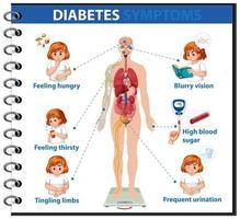 infographie sur les symptômes du diabète