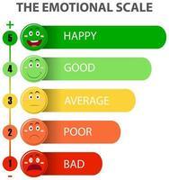 échelle émotionnelle du vert au rouge et aux icônes de visage vecteur