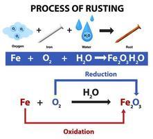 processus d'équation chimique de rouille vecteur