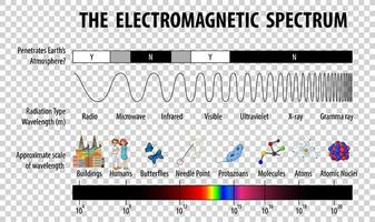 diagramme du spectre électromagnétique scientifique