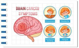 affiche d'information du diagramme du cerveau humain vecteur
