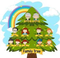 diagramme montrant un arbre généalogique de trois générations