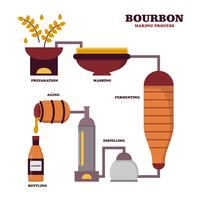 Processus de fabrication de Bourbon plat